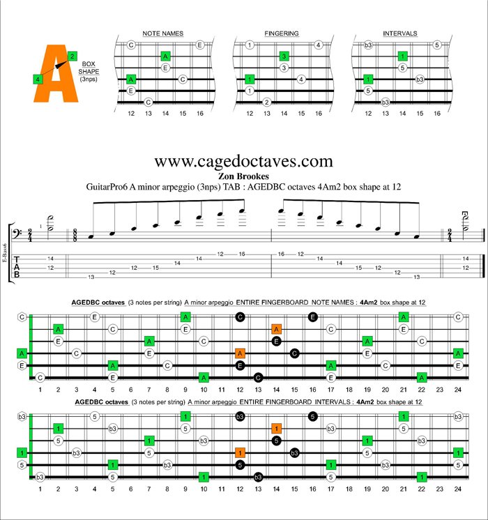 AGEDBC octaves A minor arpeggio (3nps) : 4Am2 box shape at 12