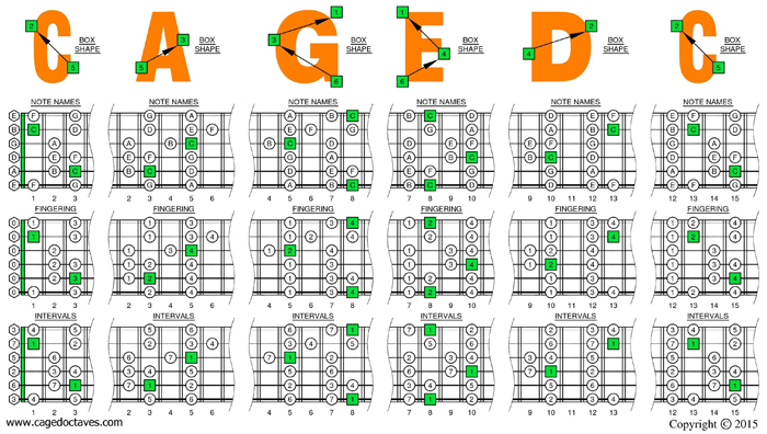 CAGED octaves C major scale box shapes