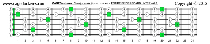CAGED octaves fingerboard C major scale intervals