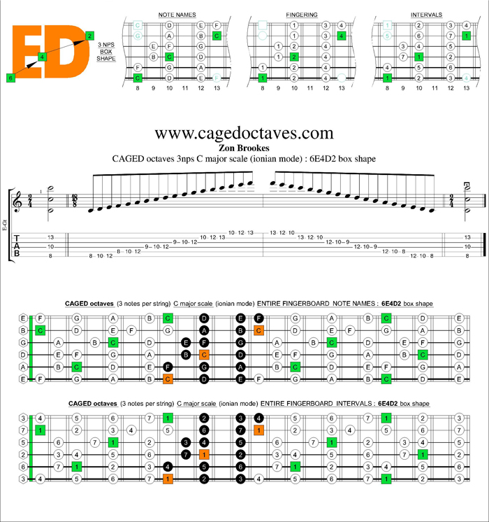 CAGED octaves C major scale 3nps : 6E4D2 box shape
