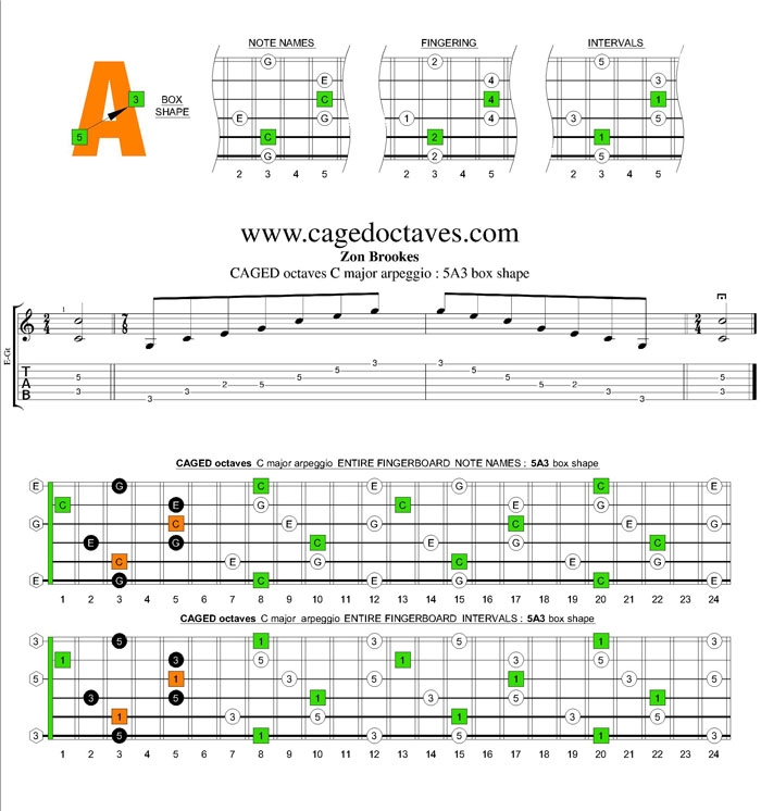 CAGED octaves C major arpeggio : 5A3 box shape