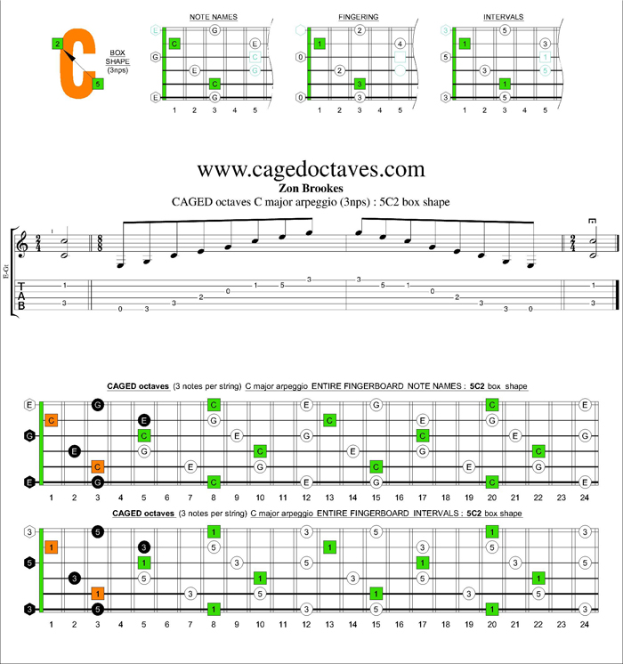 CAGED octaves C major arpeggio (3nps) : 5C2 box shape