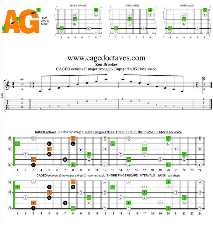 CAGED octaves C major arpeggio (3nps) : 5A3G1 box shape