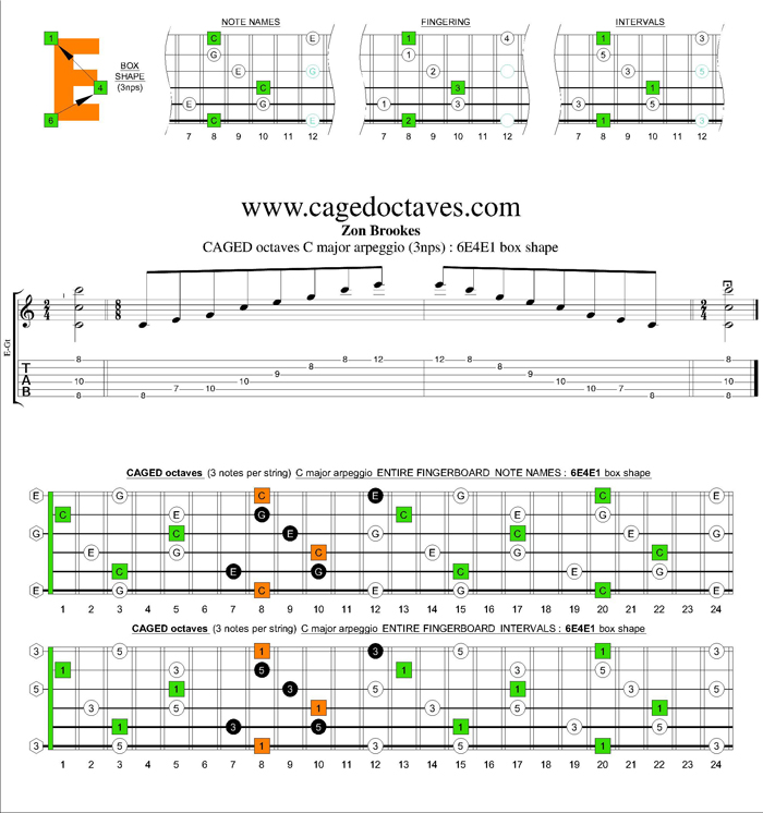CAGED octaves C major arpeggio (3nps) : 6E4E1 box shape