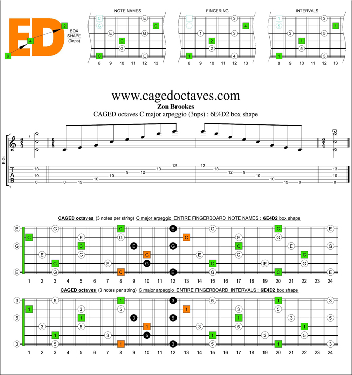 CAGED octaves C major arpeggio (3nps) : 6E4D2 box shape