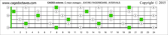 CAGED octaves fingerboard C major arpeggio intervals