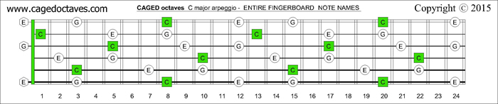 CAGED octaves fingerboard C major arpeggio notes