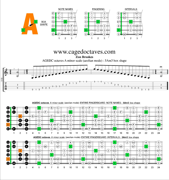 AGEDC octaves A minor scale : 5Am3 box shape