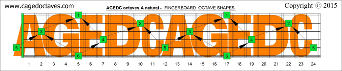 AGEDC octaves fingerboard : A natural octaves