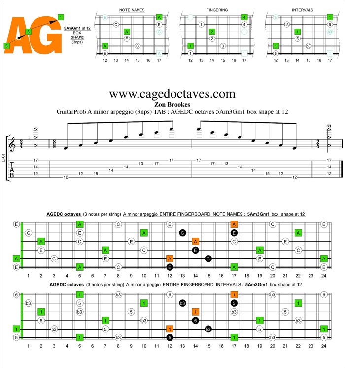 AGEDC octaves A minor arpeggio (3nps) : 5Am3Gm1 box shape at 12