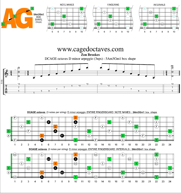 DCAGE octaves D minor arpeggio (3nps) : 5Am3Gm1 box shape