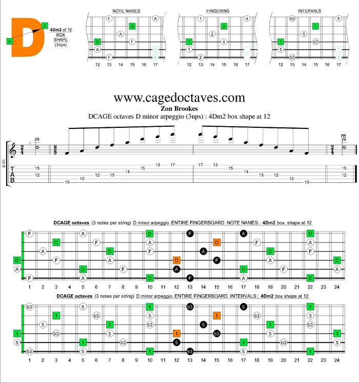 DCAGE octaves D minor arpeggio (3nps) : 4Dm2 box shape at 12