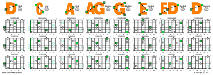 DCAGE octaves D minor arpeggio (3nps) box shapes