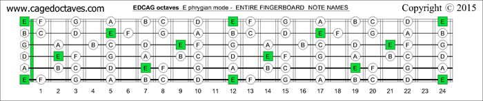 EDCAG octaves fingerboard E phrygian mode notes
