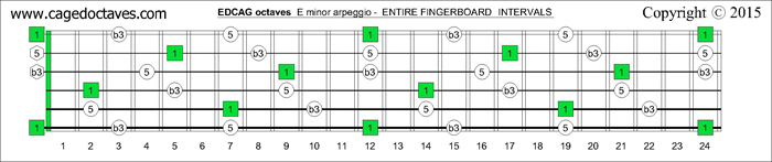 EDCAG octaves fingerboard E minor arpeggio intervals
