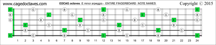 EDCAG octaves fingerboard E minor arpeggio notes