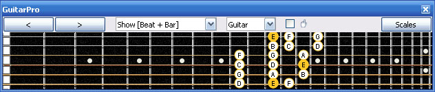 GuitarPro6 E phrygian mode 3nps : 6Em4Em1 box shape