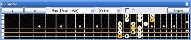 GuitarPro6 E phrygian mode 3nps : 6Em4Dm2 box shape at 12