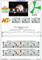 EDCAG octaves E minor arpeggio (3nps) : 5Am3Gm1 box shape pdf