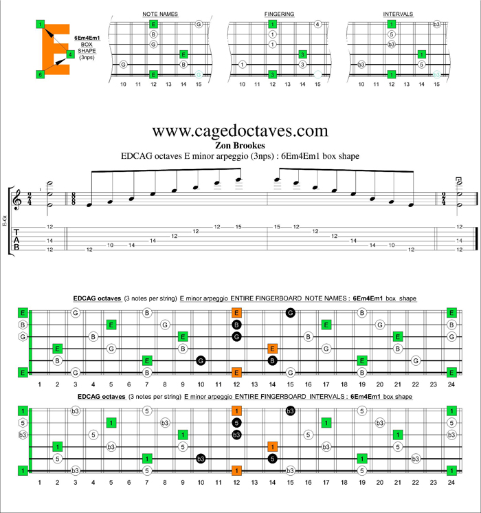 GuitarPro6 E minor arpeggio (3nps) : 6Em4Em1 box shape