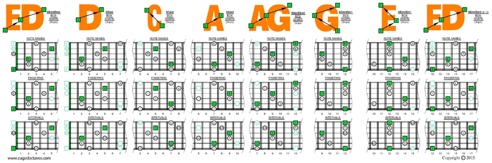 EDCAG octaves E minor arpeggio (3nps) box shapes