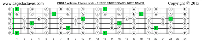 EDCAG octaves fingerboard F lydian mode notes