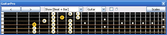 GuitarPro6 F lydian mode 3nps : 4D2 box shape