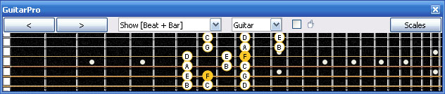 GuitarPro6 F lydian mode 3nps : 5A3 box shape