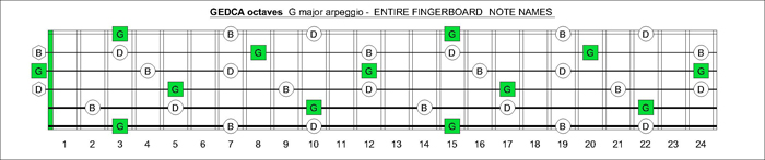 GEDCA octaves fingerboard G major arpeggio notes