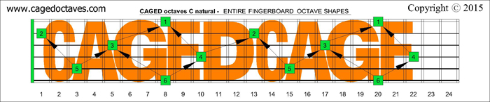 CAGED octaves fingerboard : C natural octaves