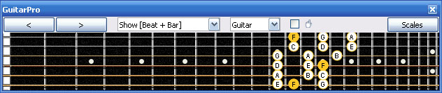 GuitarPro6 G mixolydian mode 3nps : 6G3G1 box shape at 12