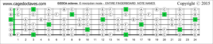 GEDCA octaves fingerboard G mixolydian mode notes