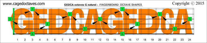 GEDCA octaves fingerboard : G natural octaves