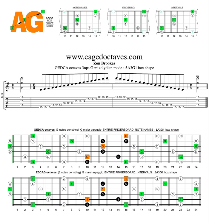GEDCA octaves G major arpeggio (3nps) : 5A3G1 box shape