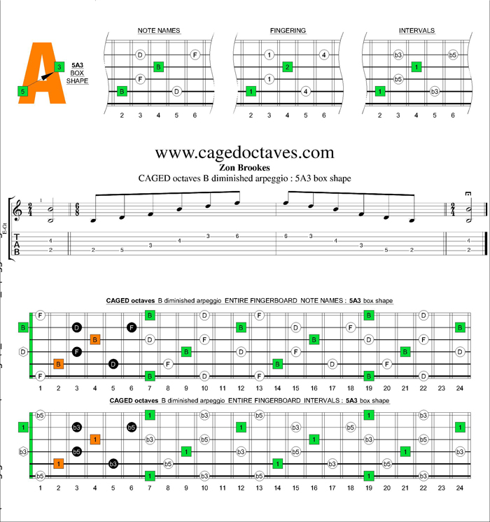 CAGED octaves B diminished arpeggio : 5A3 box shape
