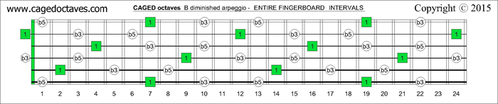CAGED octaves fingerboard B diminished arpeggio notes