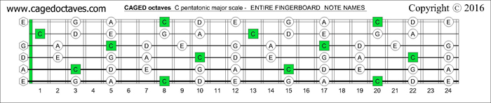 CAGED octaves fingerboard C pentatonic major scale notes
