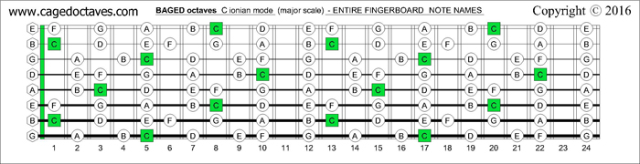 BAGED octaves fingerboard : C ionian mode (major scale) note names