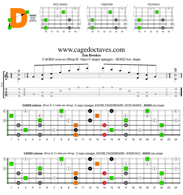 BAGED octaves (7 string Drop A) C ionian mode (major scale) : 4D2 box shape