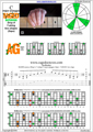 BAGED octaves (7 string : Drop A) 3nps C major arpeggio : 7A5A3G1 box shape pdf