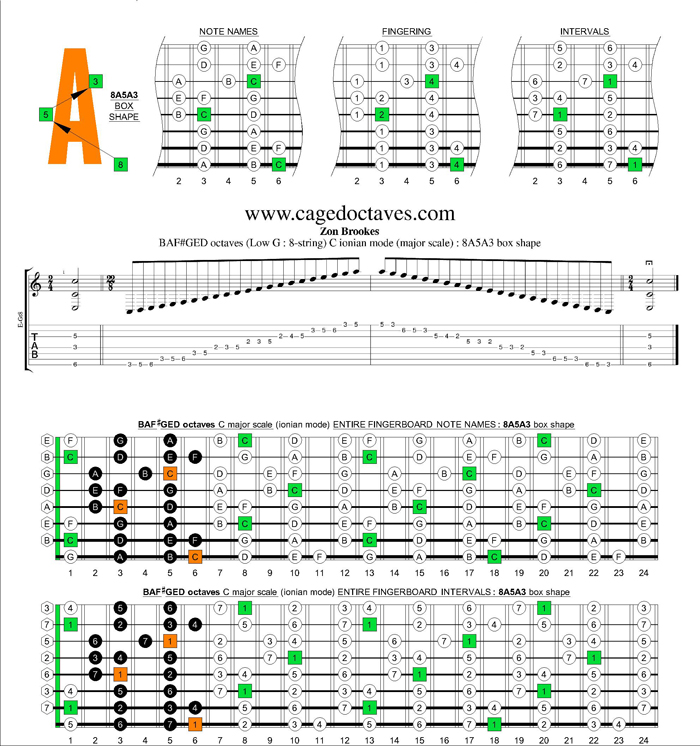 BAF#GED octaves (8-string : Low G) C major scale : 8A5A3 box shape