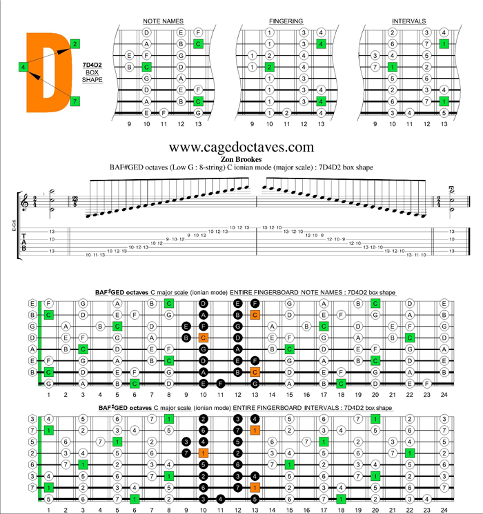 BAF#GED octaves (8-string : Low G) C major scale : 7D4D2 box shape