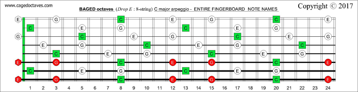 BAGED octaves fingerboard C major arpeggio notes