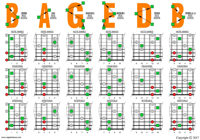 C major arpeggio (8-string: Drop E) box shapes