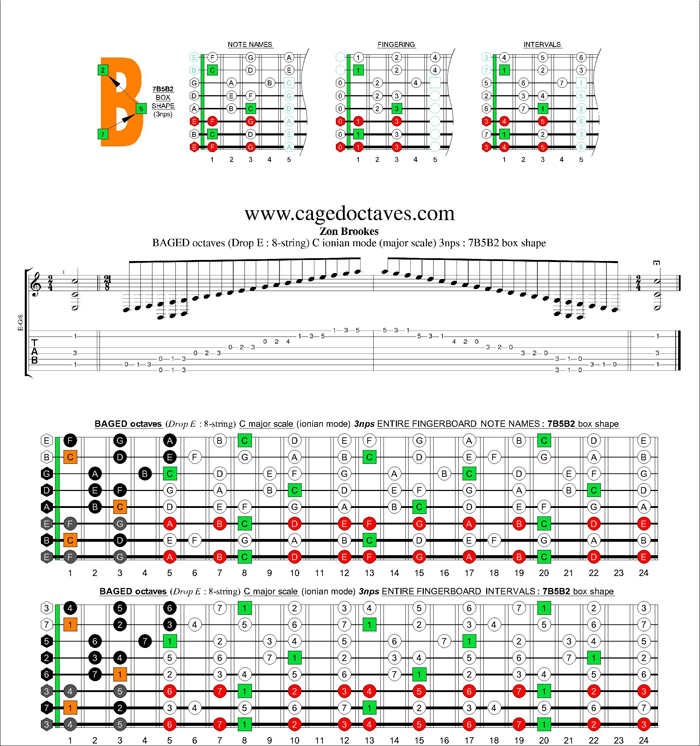 BAGED octaves C ionian mode (major scale) 3nps : 7B5B2 box shape