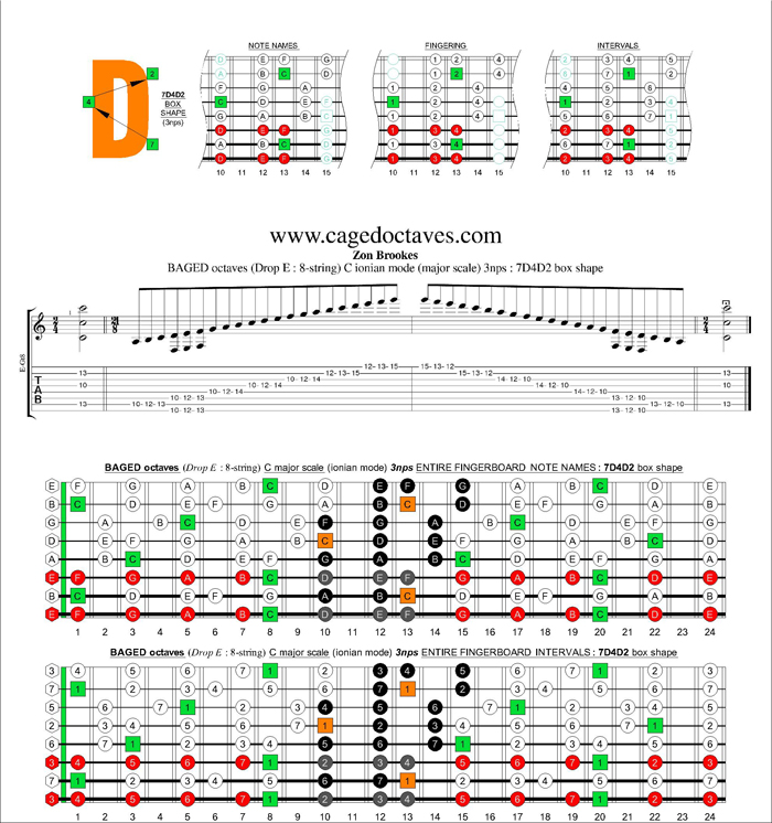 BAGED octaves C ionian mode (major scale) 3nps : 7D4D2 box shape