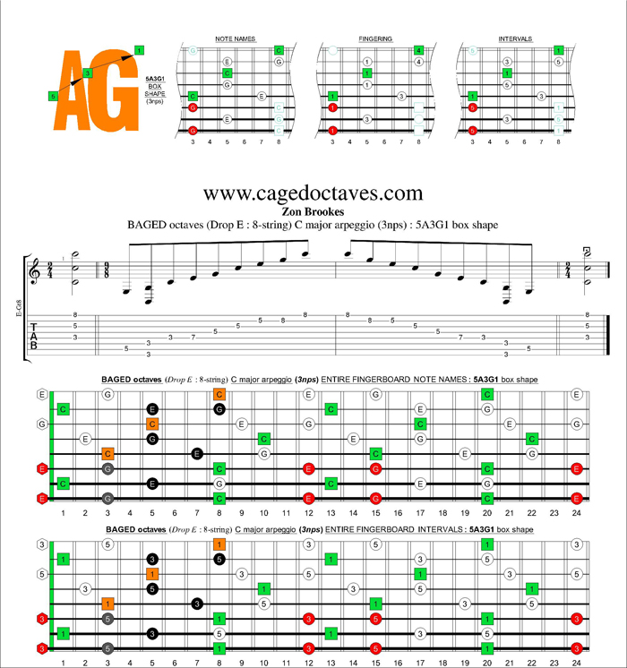BAGED octaves C major arpeggio (3nps) : 5A3G1 box shape
