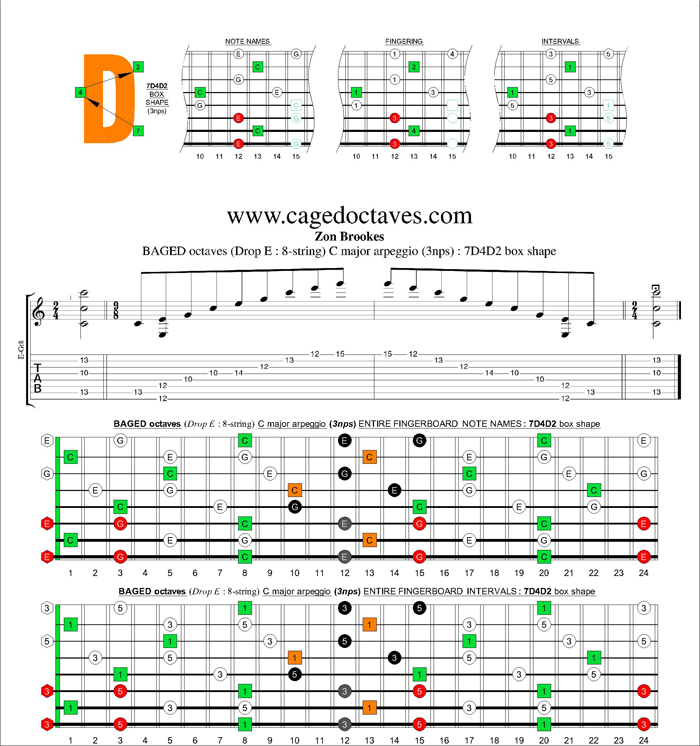 BAGED octaves C major arpeggio (3nps) : 7D4D2 box shape