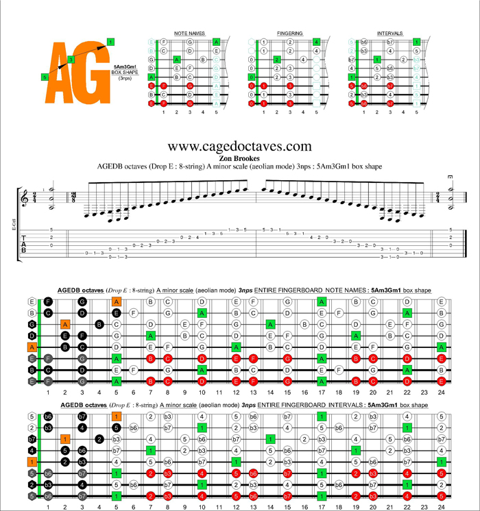 AGEDC octaves (8-string : Drop E) A minor scale (aeolian mode) 3nps : 5Am3Gm1 box shape