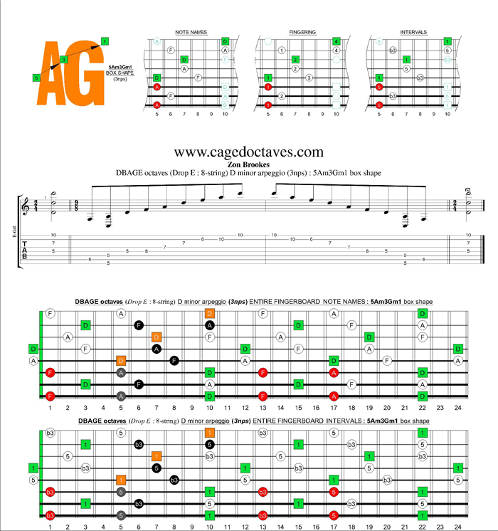 DBAGE octaves (8-string : Drop E) D minor arpeggio (3nps) : 5Am3Gm1 box shape